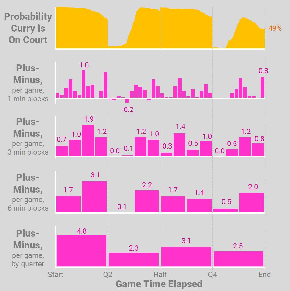 06-plus-minus-2015-16-histograms