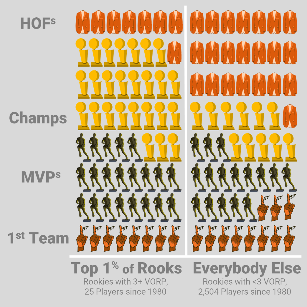 7-ft-high-top-percentile-of-rookies-infographic