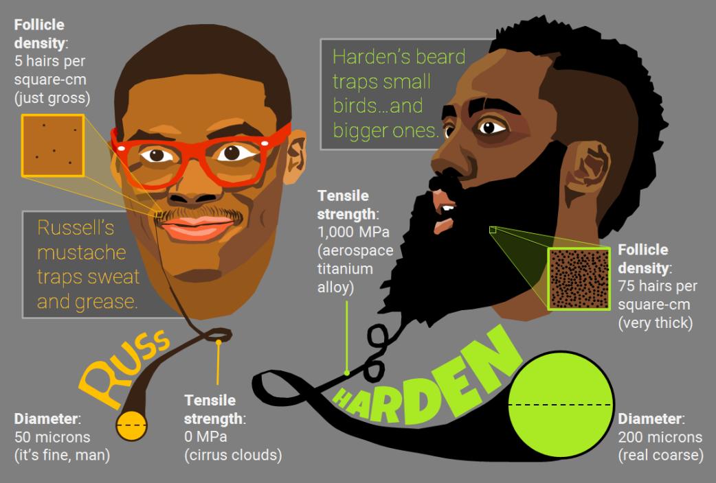 all-nba-body-team-facial-hair
