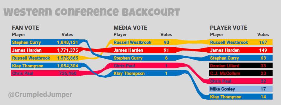 asg-voting-wc-backcourt