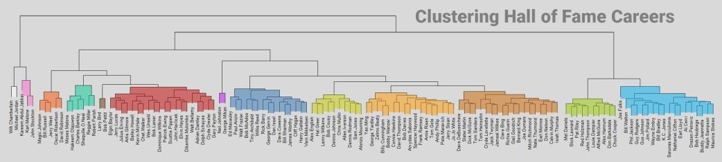 clustering-hall-of-fame-careers