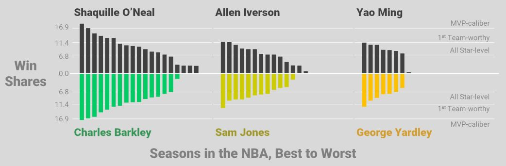 hof-careers-similar-to-shaq-oneal-allen-iverson-yao-ming