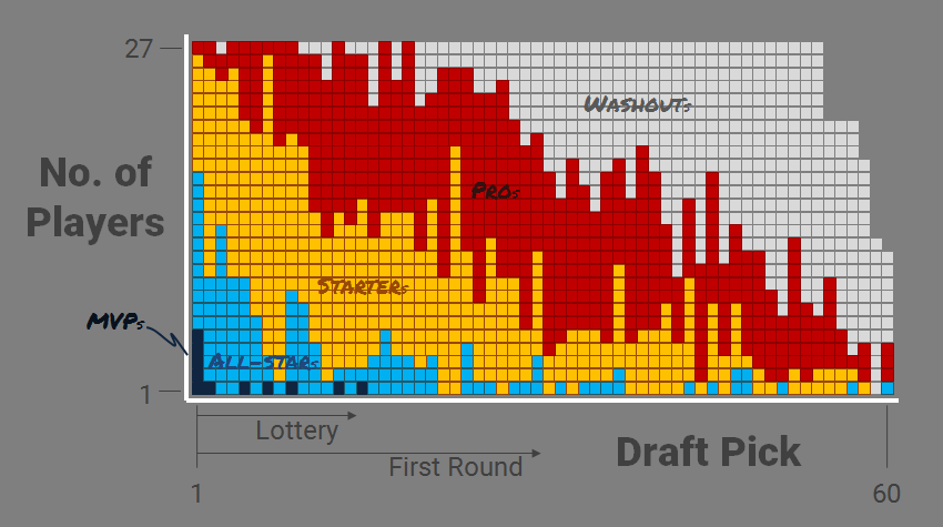 nba-draft-history-histogram