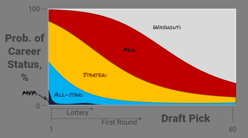 nba-draft-history-model