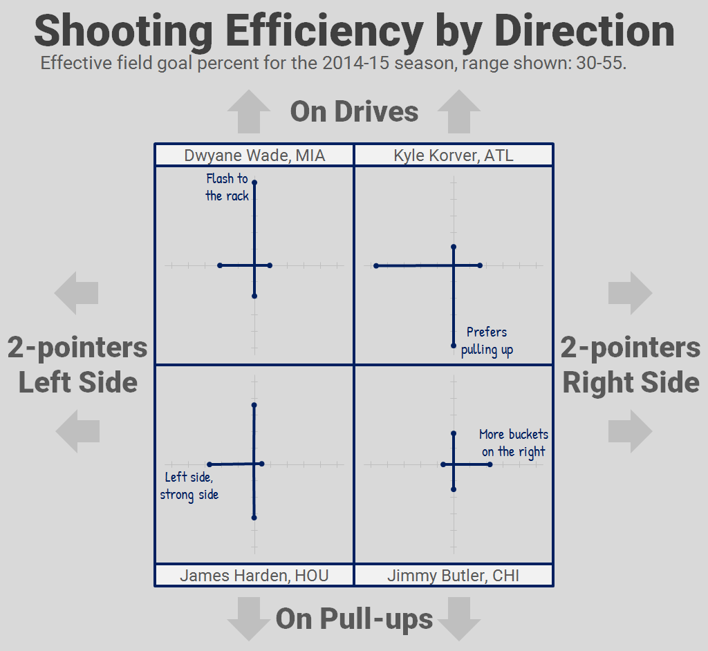 Radar chart alternative