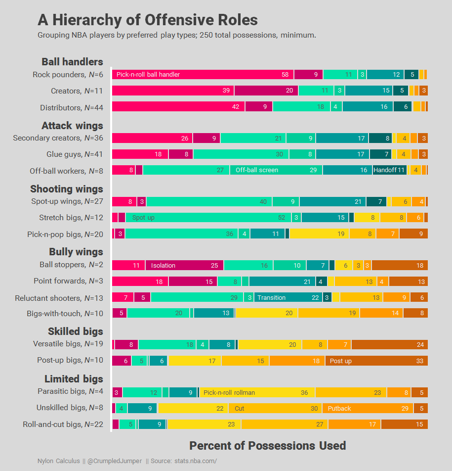 03 Ranking scorers by role - A hierarchy of offensive roles
