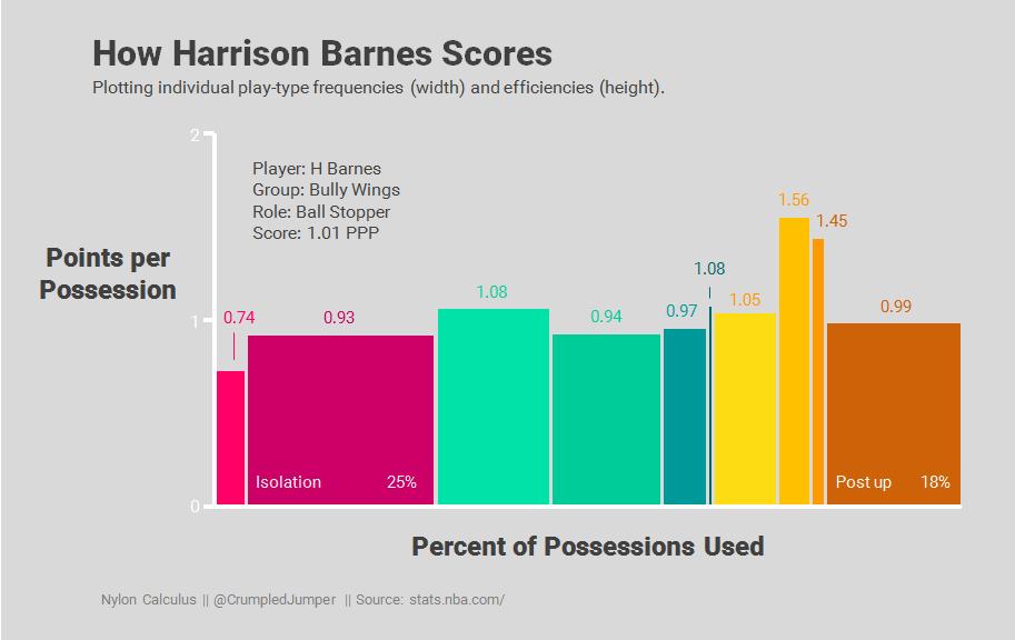 08 Ranking scorers by role - Harrison Barnes