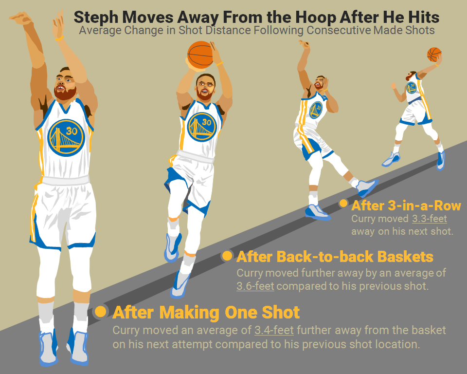 Missing 02 - Steph Curry moves out after a made shot
