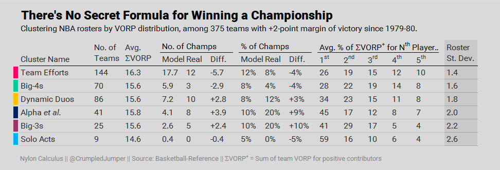 Talent Distribution 04 - Table 1 - Championship probabilities by cluster